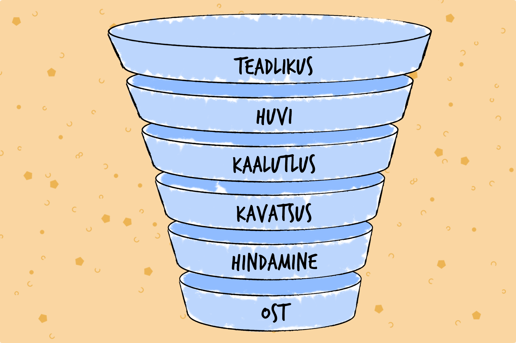Adovinci Turundustoru (Marketing Funnel)